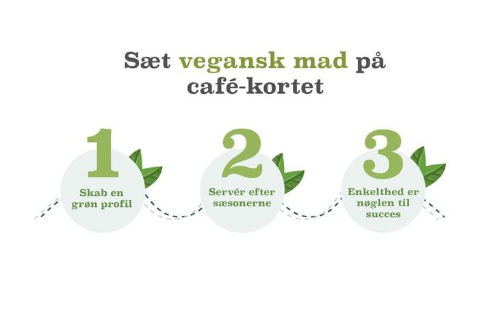Infografik_-_Styrk_din_forretning_-_sæt_vegansk_mad_på_café-kortet2