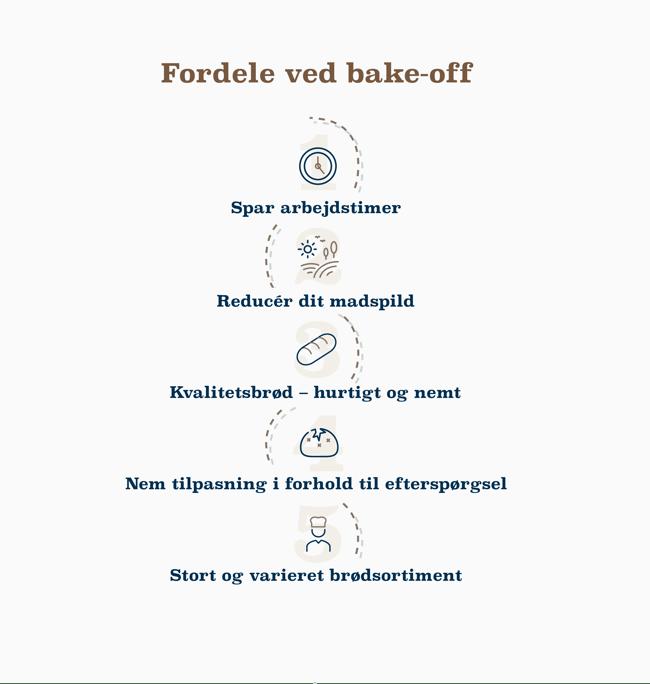Infografik - Brød med bundlinje - fordele ved bake-off ny