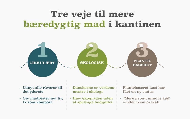 Infografik - 3 veje til bæredygtig mad i kantinen ny2
