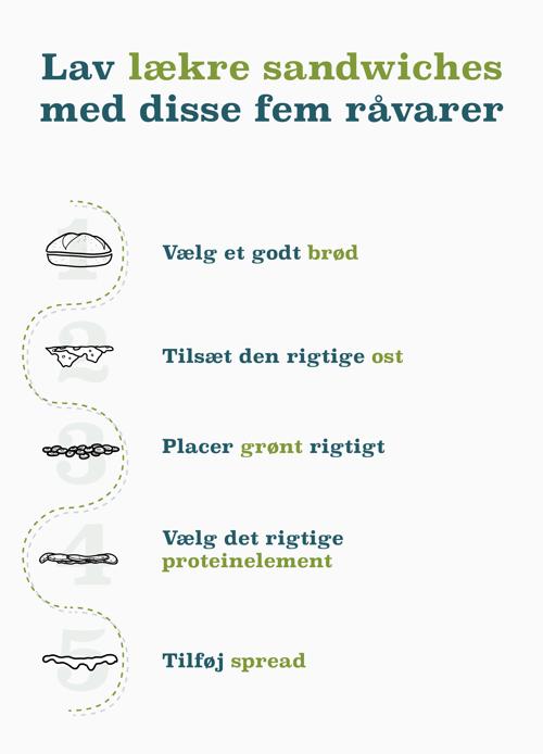 Infografik_-_Sådan_bygger_du_lækre_sandwiches_til_dine_cafégæster